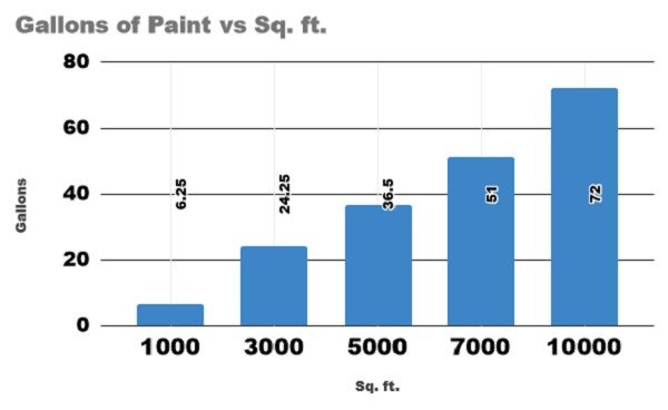 how many gallons of paint for 1000 sq ft home